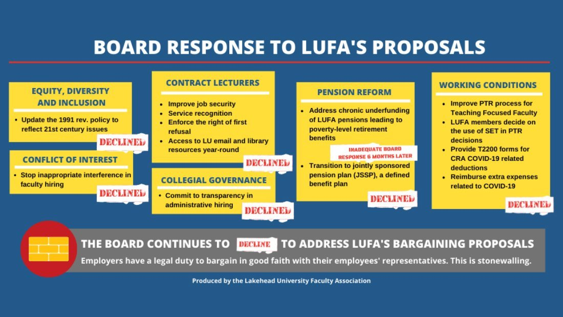 boards-reponses-to-lufa-proposals